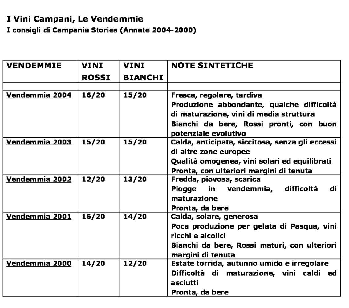 Annata Campania 2004-2000
